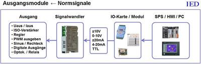 IED Dinschienenverstärker IED-Hutschienenmodule Ausgangsmodule Normsignale