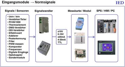 IED Dinschienenverstärker IED-Hutschienenmodule Eingangsmodule Normsignale