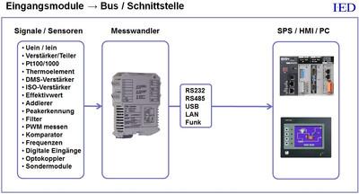 IED Dinschienenverstärker IED-Hutschienenmodule Busmodule Schnittstellenmodule Eingangsmodule