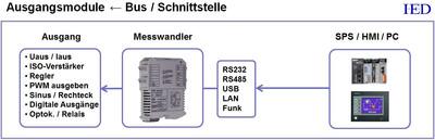 IED Dinschienenverstärker IED-Hutschienenmodule Busmodule Schnittstellenmodule Ausgangsmodule
