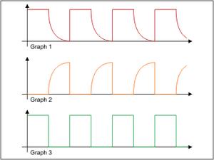 Signalcharakteristik TTL mit unterschidlichen Lastwiderständen