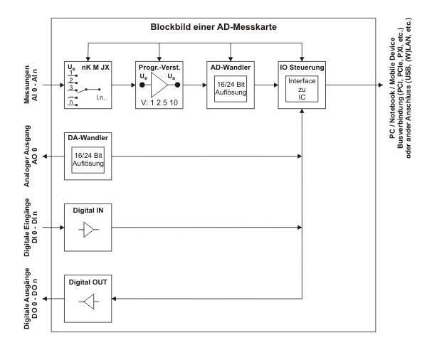 http://dir.iedhamburg.de/fileadmin/files/bilder/Ueber_uns_und_Infos/Grundwissen/Grundwissen_Blockschaltbild_AD-Karte.png